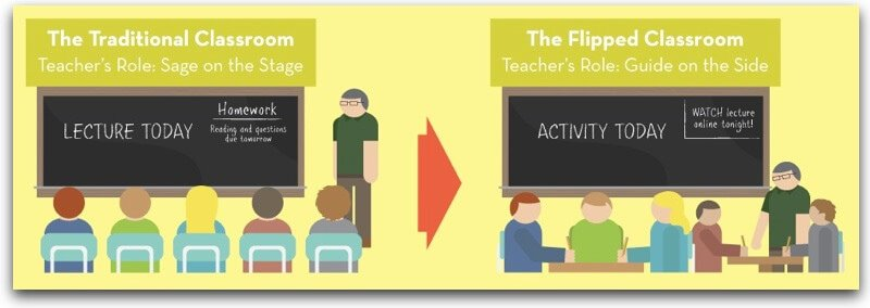 How to use flipped learning