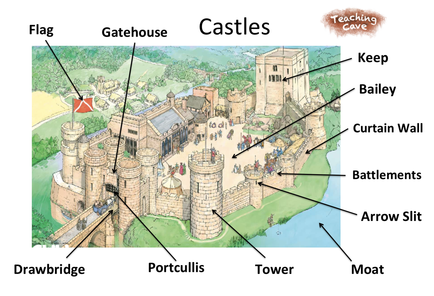 Castles To Ks1 And Ks2