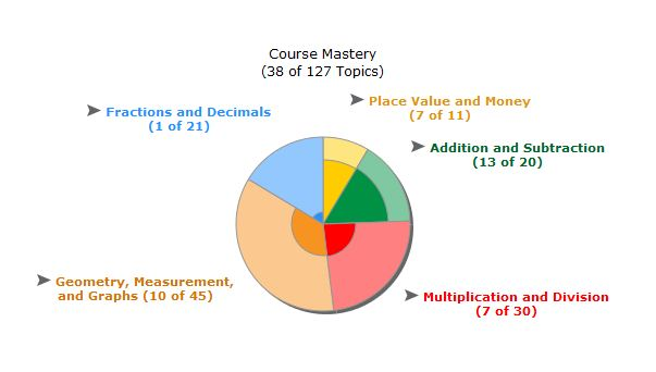 ALEKS pie chart shows mastery