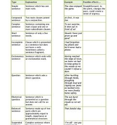 KS3 Grammar and vocabulary   Sentence construction   Teachit English [ 1754 x 1240 Pixel ]