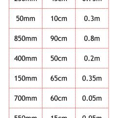 Metric Conversion Diagram Circuit Of Home Theater Ks3 Units Teachit Maths