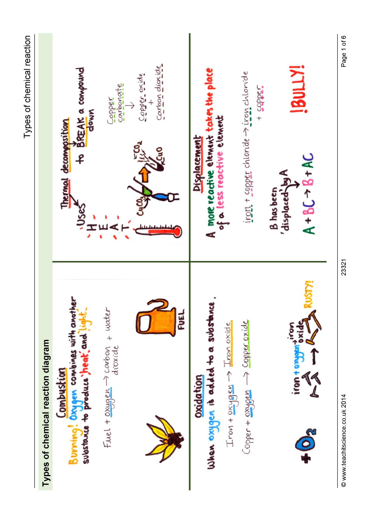 Chemical Reactions And Energetics Ks3