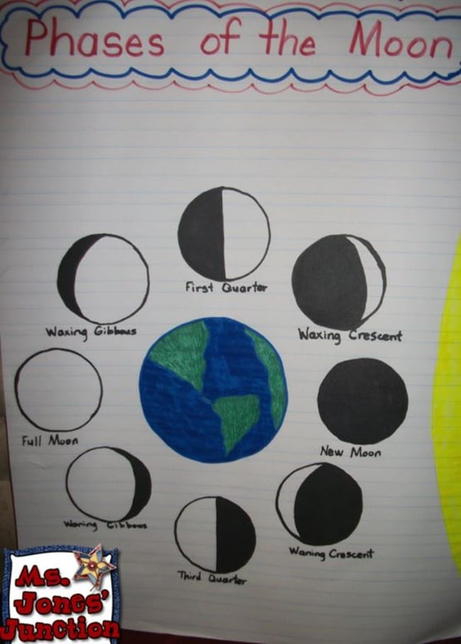 Examples Phases Project Moon