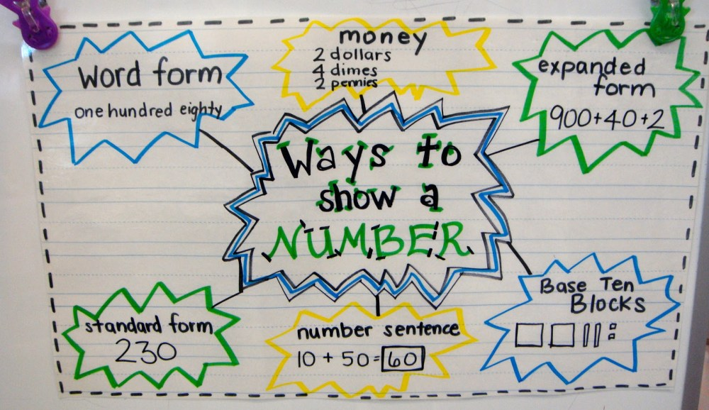 medium resolution of 10 Cool Expanded Form Teacher Helpers - Teach Junkie