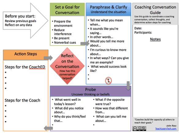 Coaching Conversation Placemat