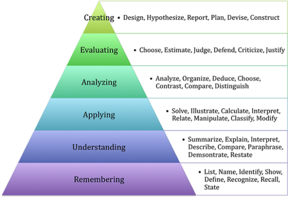 Revised Bloom's Taxonomy