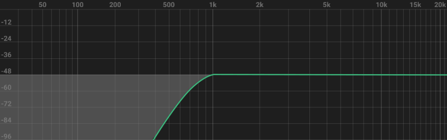 Equalisation technique - High pass filter