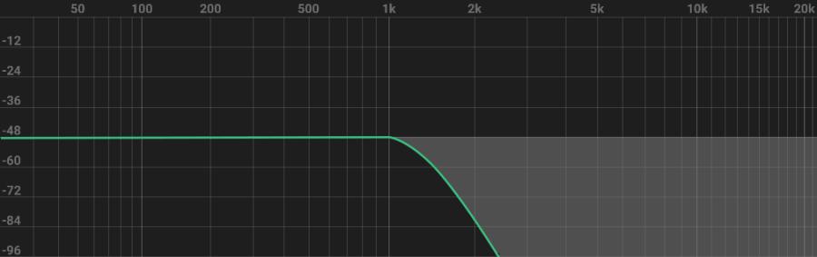 Equalisation technique - low pass filter