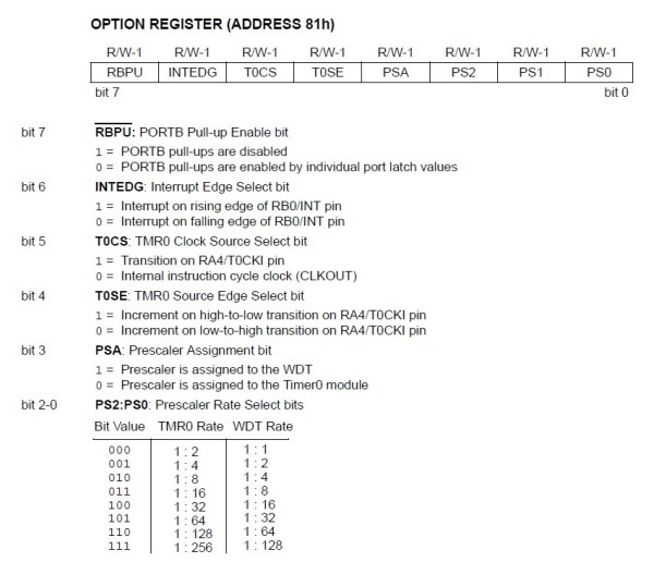 PIC16F84A OPTION register