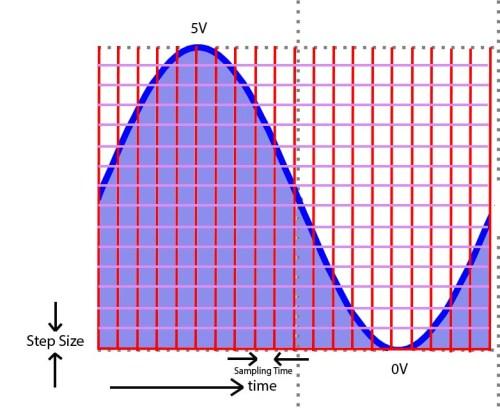 arduino sensor adc sampling