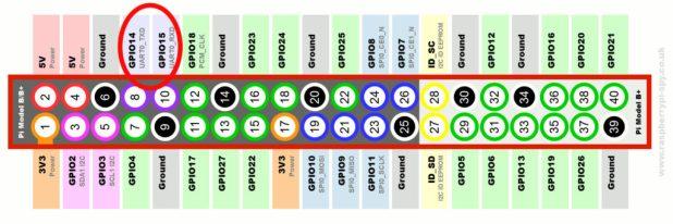 Raspberry Pi Serial Pins