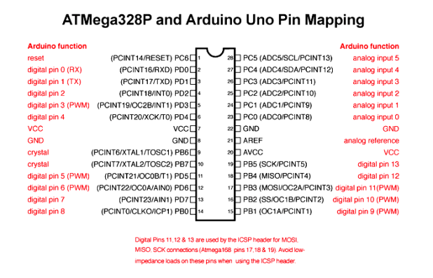 ATMega328p/Arduino pinout