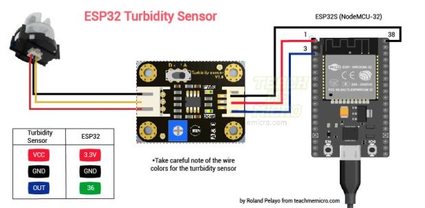 ESP32 turbidity sensor wiring diagram