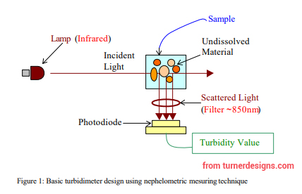 Nephelometer setup of transmitter and receiver