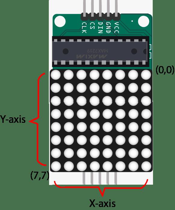 LED dot matrix coordinates