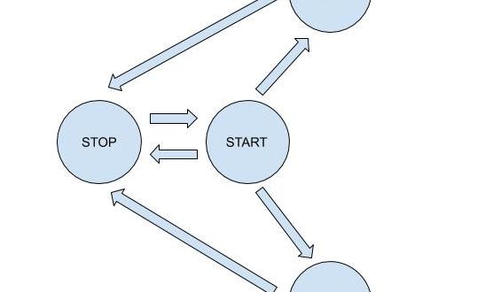 Arduino State Machine Diagram