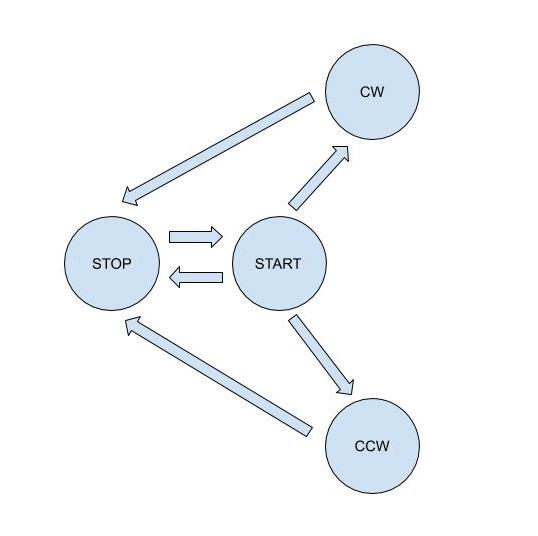 Arduino state machine diagram A