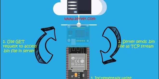 ESP32 Update Firmware through Web Server