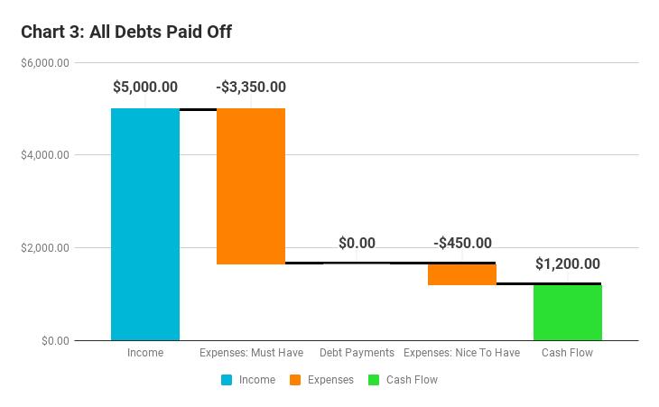 debt snowball strategy