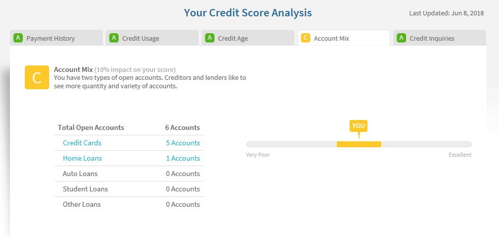 Credit Sesame's credit score analysis