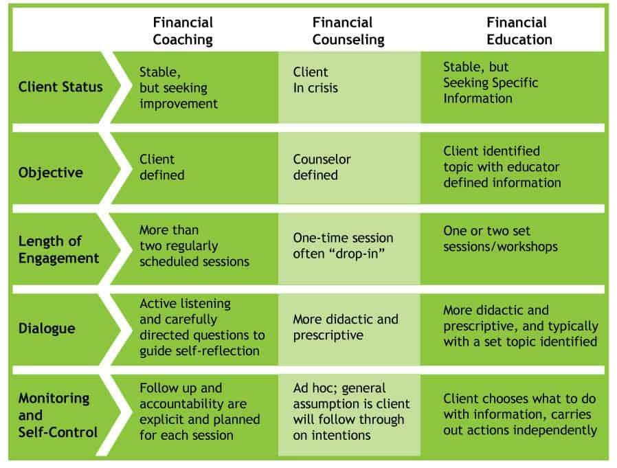 financial advisor comparison