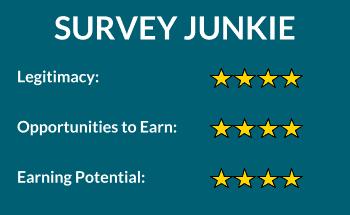 Survey Junkie rating