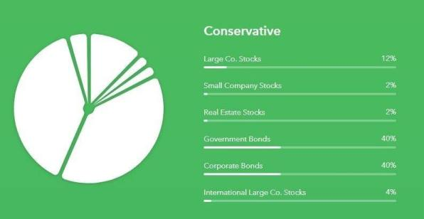 Acorns Conservative