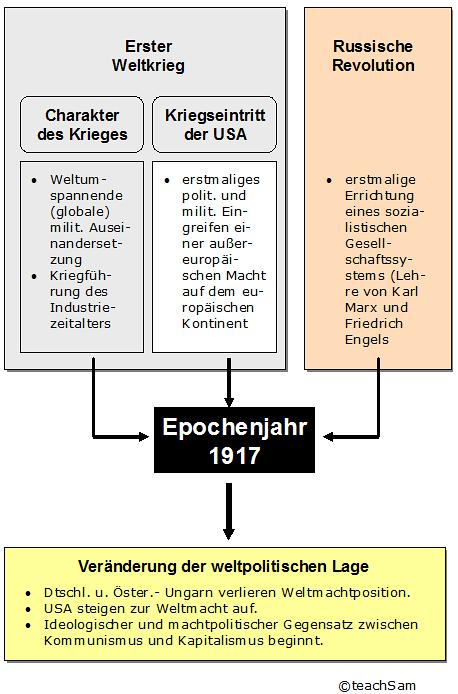 Epochenjahr 1917
