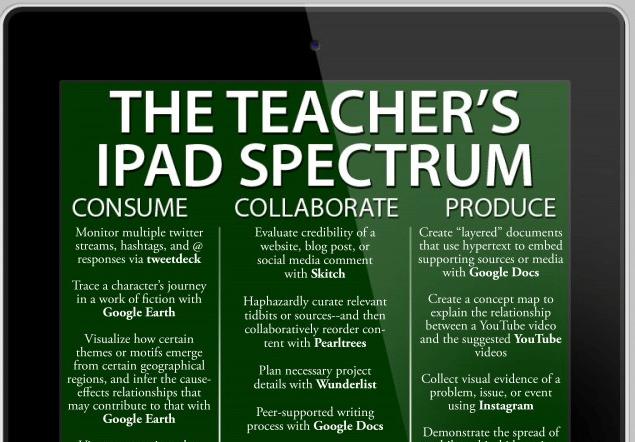 ipad-cognitive-spectrum-half