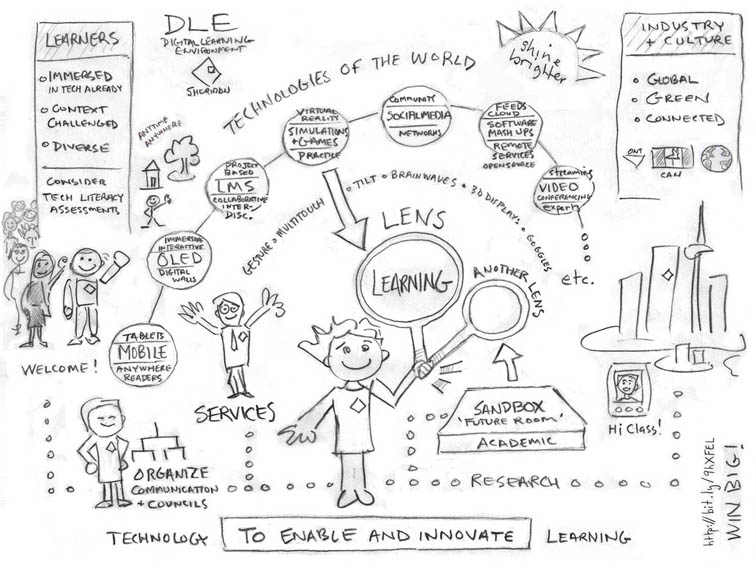 The Defining Characteristic Of Early 21st Century Learning