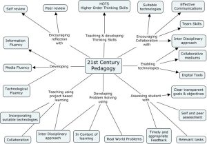 A Diagram Of 21st Century Pedagogy