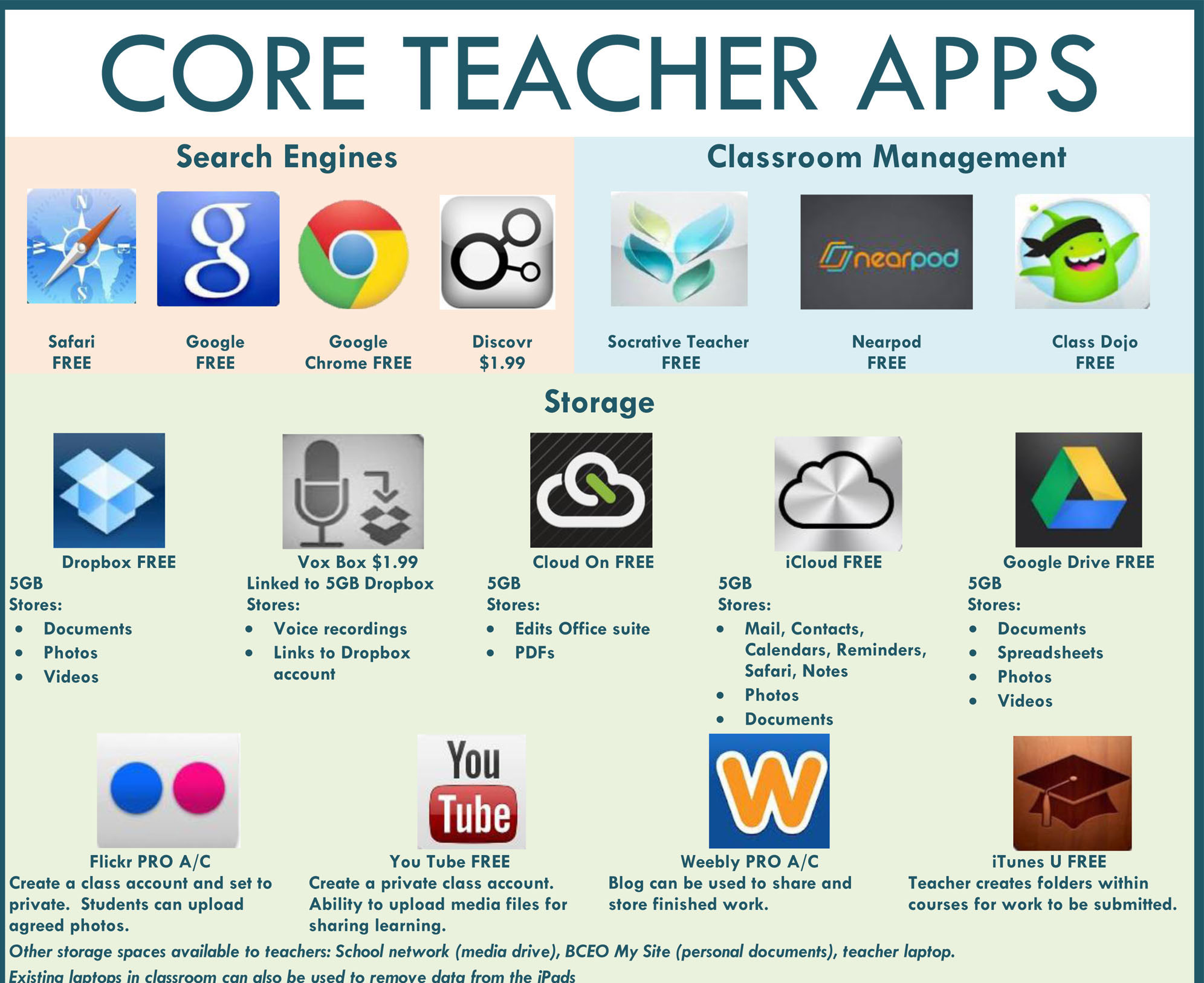 47 Core Teacher Apps: A Visual Library Of Apps For Teachers