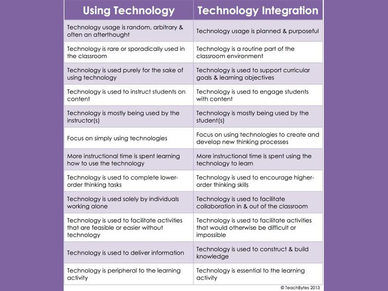 difference-using-technology-integrating-technology