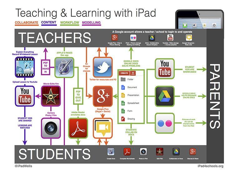 school-ipad-app-map-fi