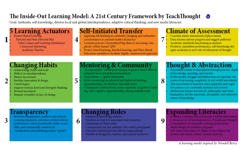 21st-Century-Learning-Model-1024x621