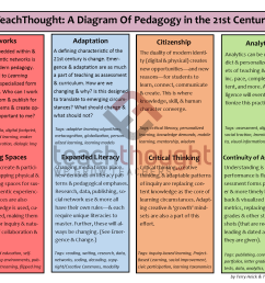 teachthought a diagram of pedagogy in the 21st century [ 1650 x 1275 Pixel ]