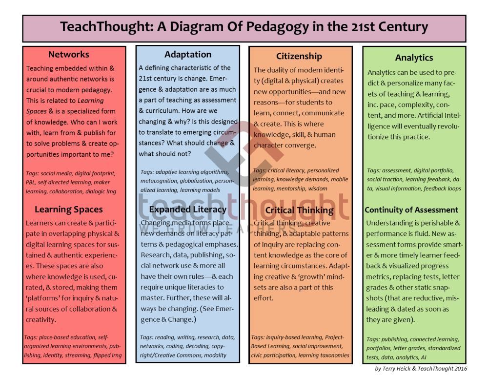 medium resolution of teachthought a diagram of pedagogy in the 21st century