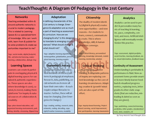 small resolution of teachthought a diagram of pedagogy in the 21st century