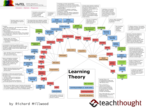small resolution of a visual summary 32 learning theories every teacher should know