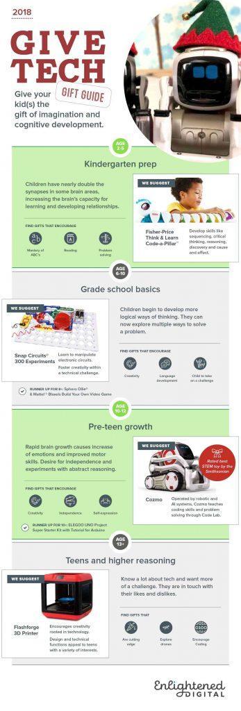 technology-gift-ideas-for-kids