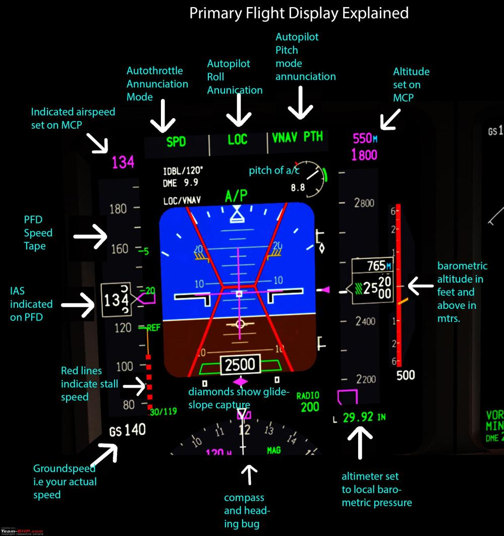 medium resolution of boeing 777 engine diagram wiring library boeing 747 schematic boeing 777 pilot s review pfd explanation jpg