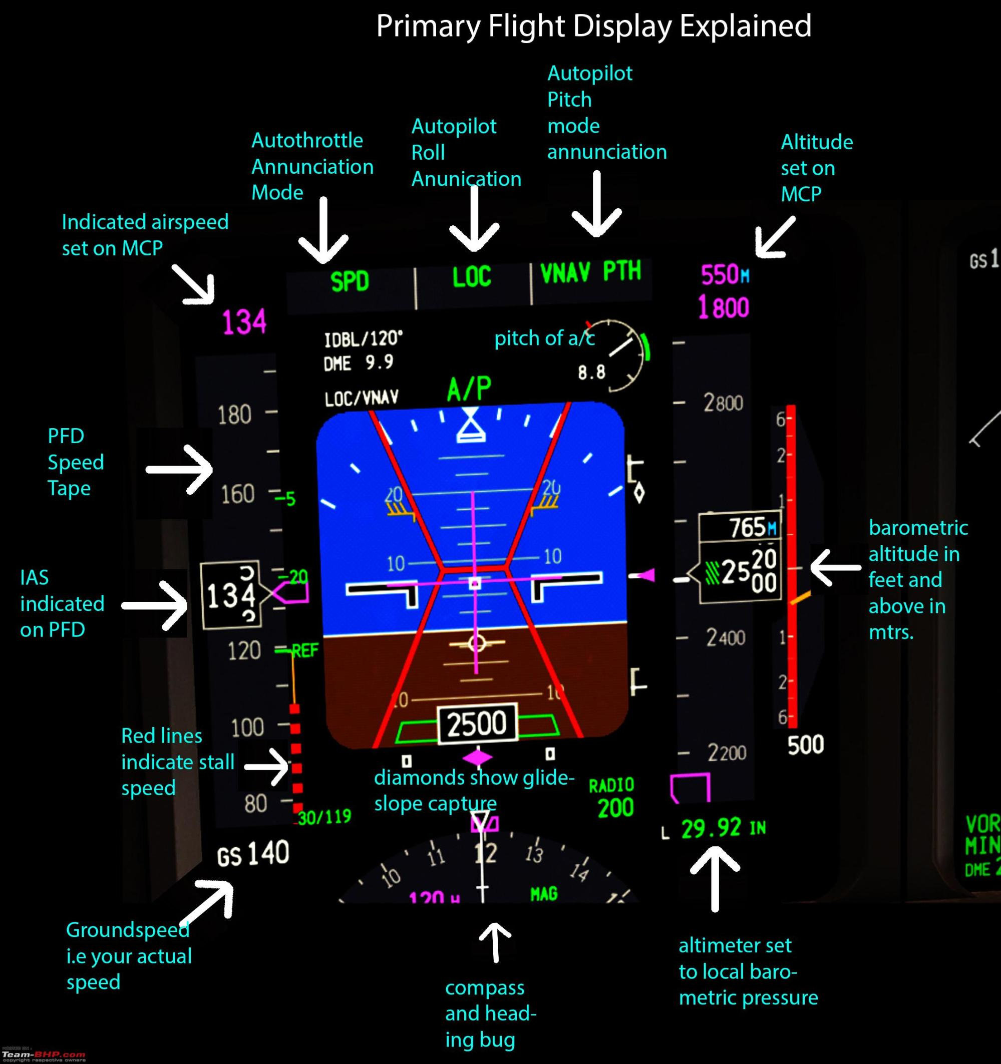 hight resolution of boeing 777 engine diagram wiring library boeing 747 schematic boeing 777 pilot s review pfd explanation jpg