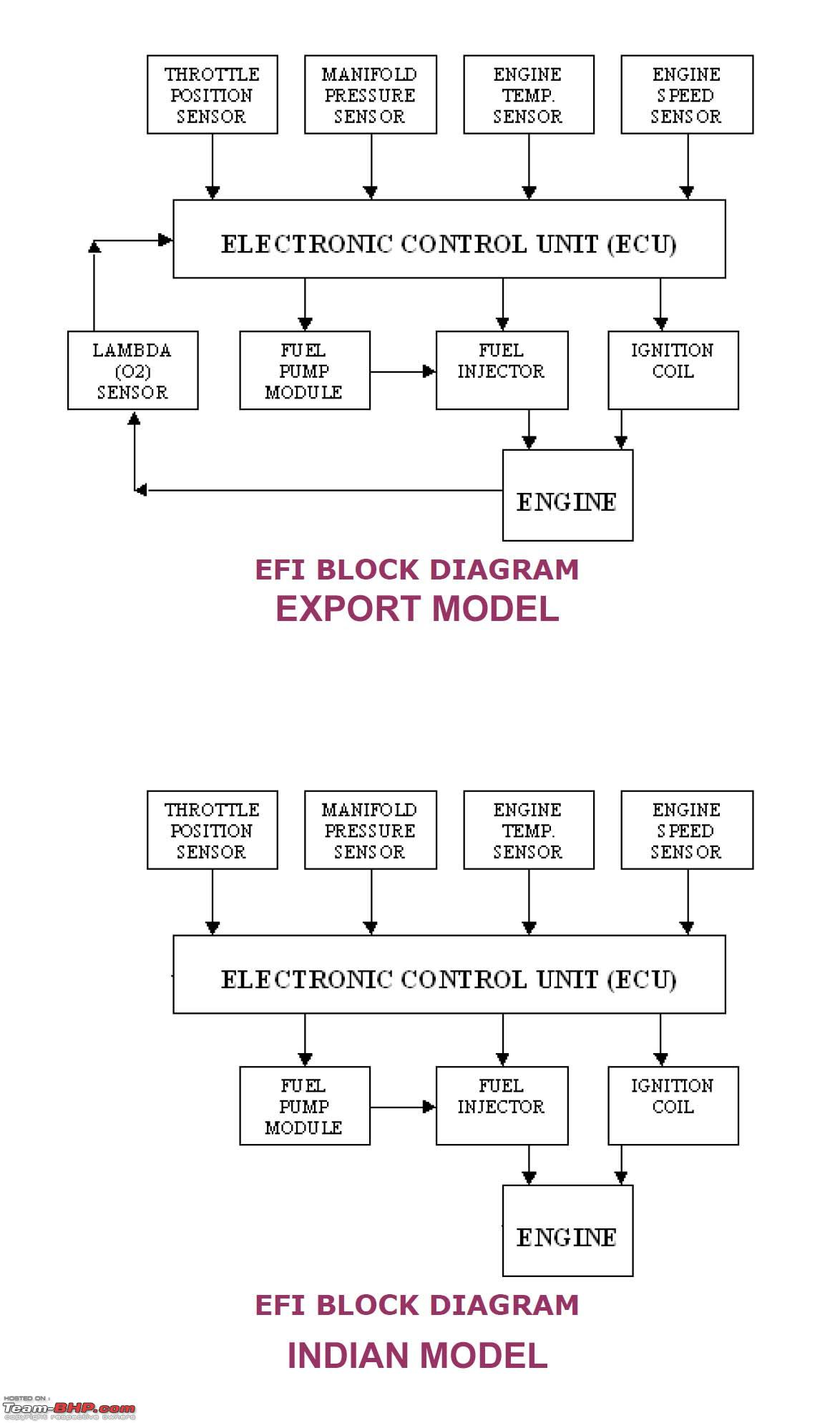 Bdx Honda Ruckus Wiring Diagram Electrical Diagrams Fuel Injector 2009 32 Images Rectifier For Gy6 150cc