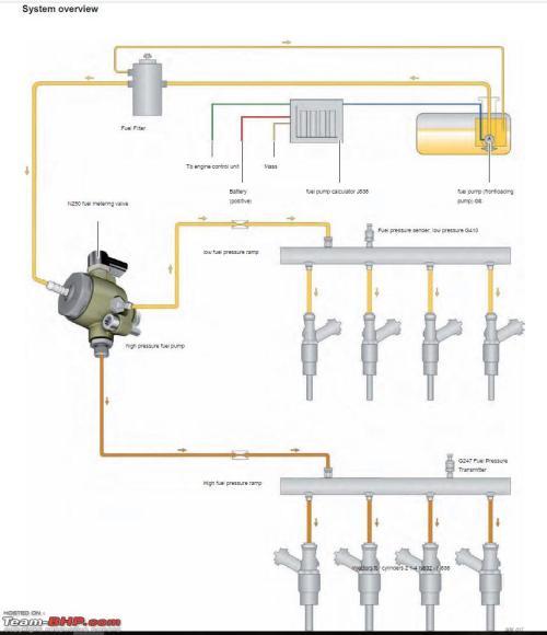 small resolution of skoda fuel pressure diagram wiring diagram toolbox skoda fuel pressure diagram