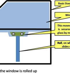 power window failure how to manually roll your window up jpg [ 1112 x 718 Pixel ]