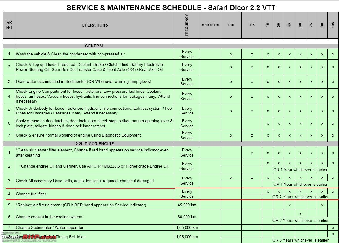 hight resolution of the tata safari 2 2l technical problems thread service png