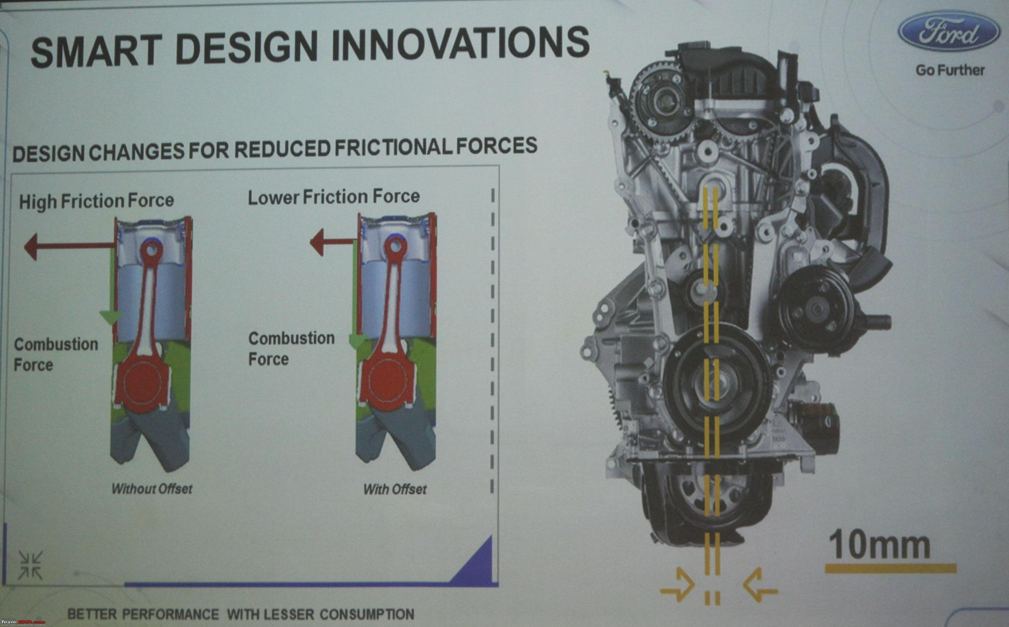 hight resolution of a close look at ford s new 1 5l 3 cylinder dragon petrol engine smart