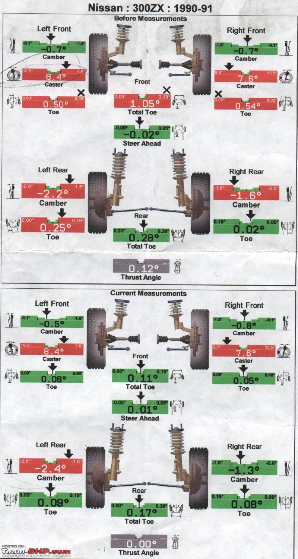 medium resolution of understanding wheel alignment alignmentvb1 jpg