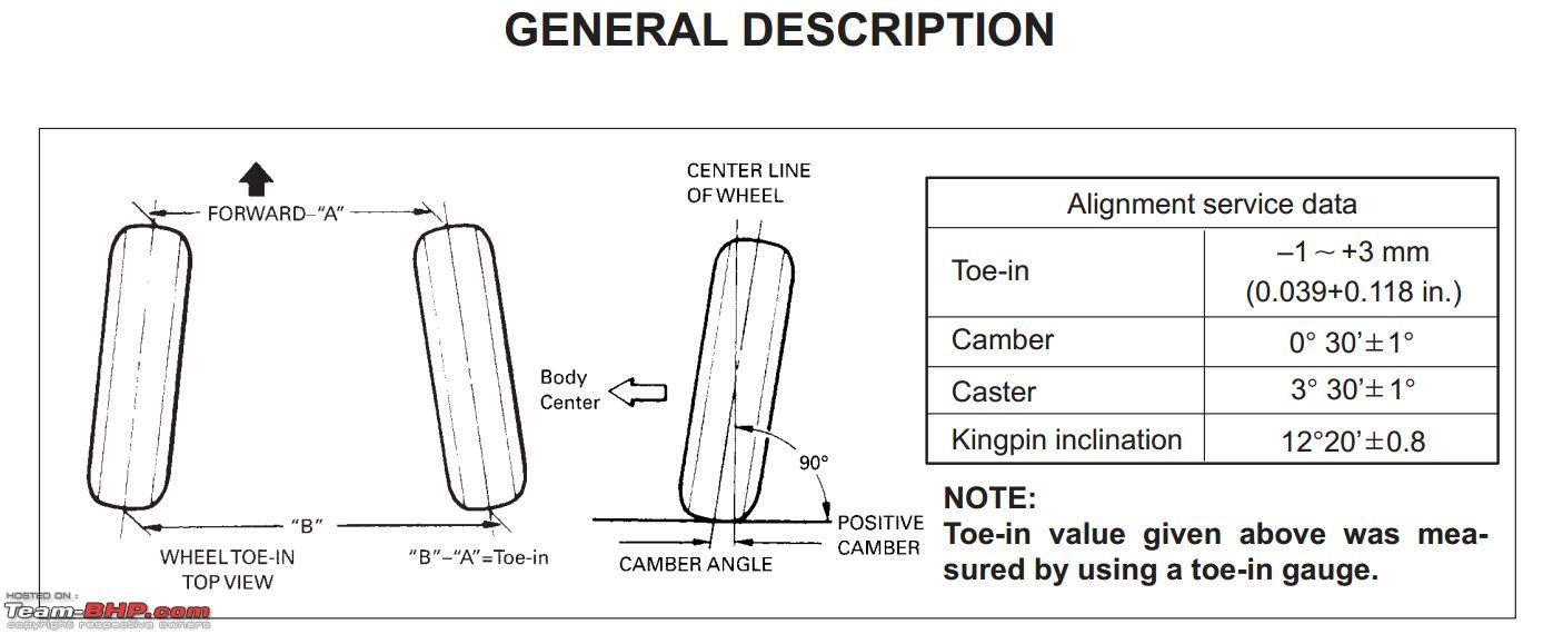 Everything about Wheel Alignment: Post your queries here