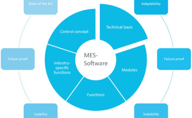 Mes Software T Con Team Consulting